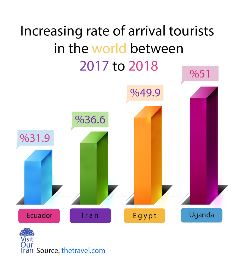 rate of tourists all over the world