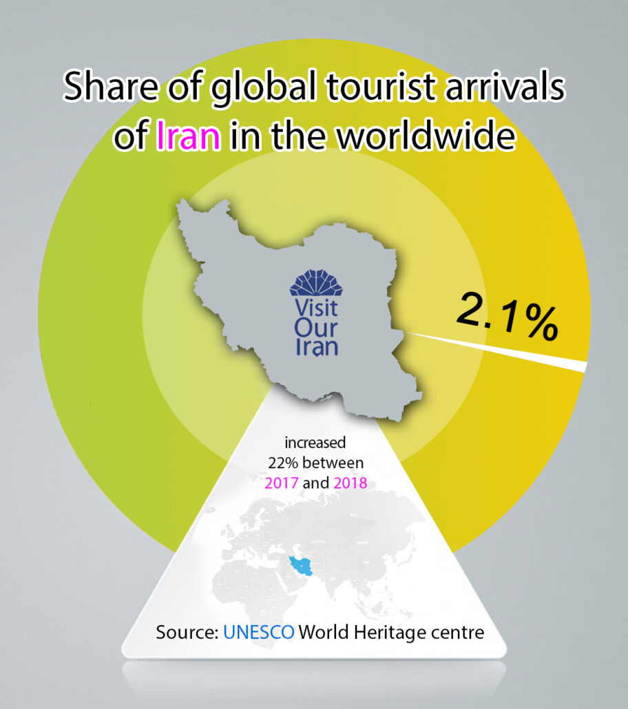 share of global tourist arrivals
